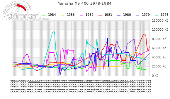 Yamaha XS 400 1978-1984