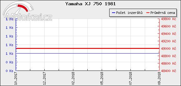 Yamaha XJ 750 1981