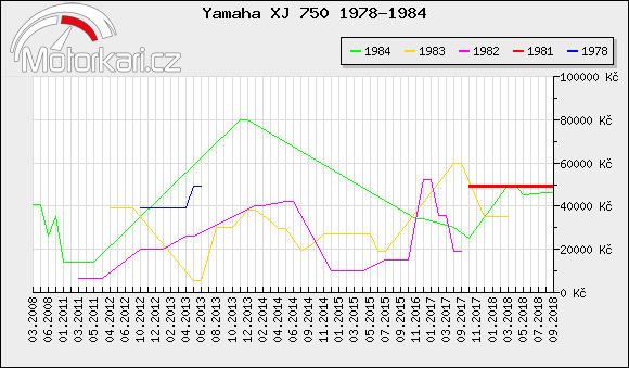 Yamaha XJ 750 1978-1984