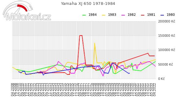 Yamaha XJ 650 1978-1984