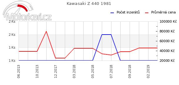 Kawasaki Z 440 1981
