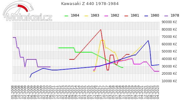 Kawasaki Z 440 1978-1984