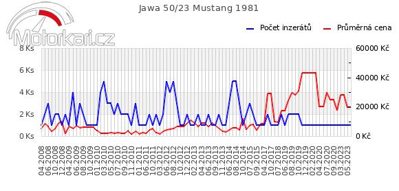 Jawa 50/23 Mustang 1981