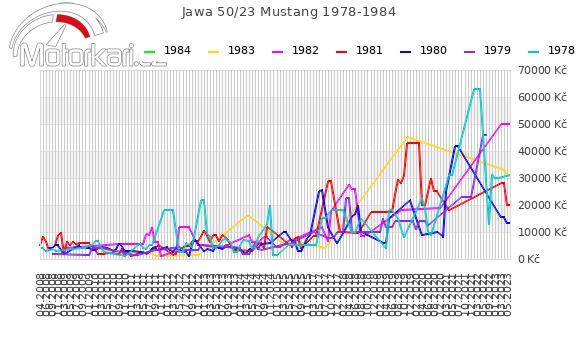 Jawa 50/23 Mustang 1978-1984