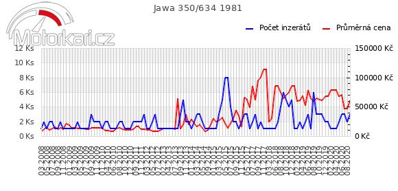 Jawa 350/634 1981