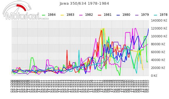 Jawa 350/634 1978-1984