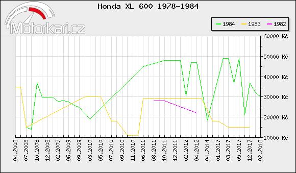 Honda XL 600 1978-1984