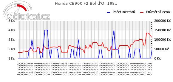 Honda CB900 F2 Bol d'Or 1981