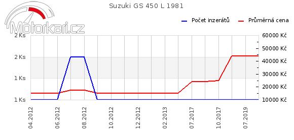 Suzuki GS 450 L 1981