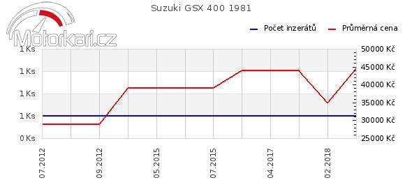 Suzuki GSX 400 1981
