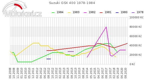 Suzuki GSX 400 1978-1984