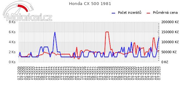 Honda CX 500 1981