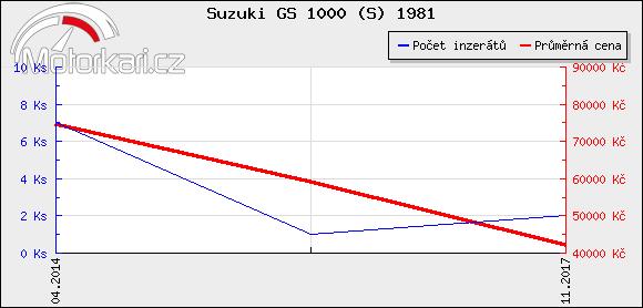 Suzuki GS 1000 (S) 1981