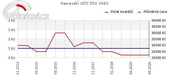 Kawasaki GPZ 550 1982