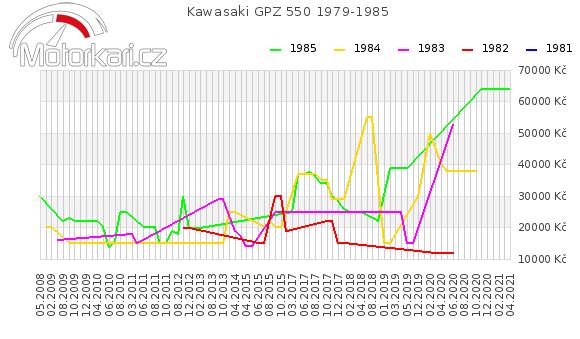 Kawasaki GPZ 550 1979-1985