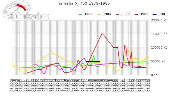Yamaha XJ 750 1979-1985