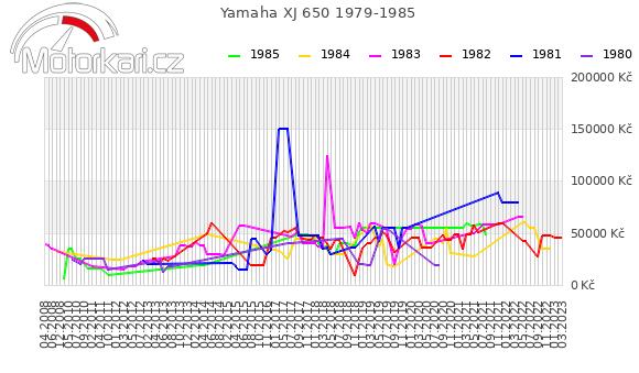 Yamaha XJ 650 1979-1985