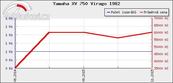 Yamaha XV 750 Virago 1982