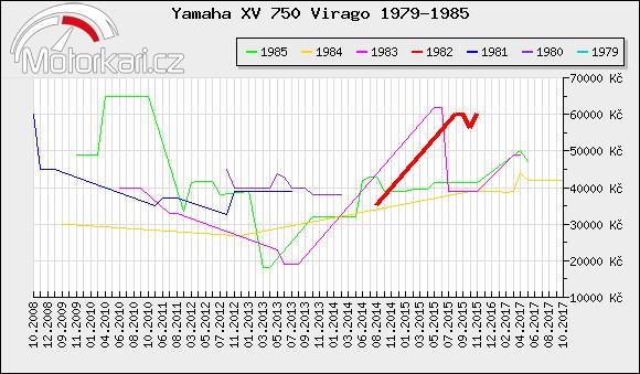 Yamaha XV 750 Virago 1979-1985