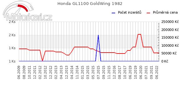 Honda GL1100 GoldWing 1982