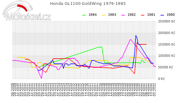 Honda GL1100 GoldWing 1979-1985