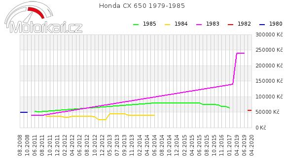 Honda CX 650 1979-1985