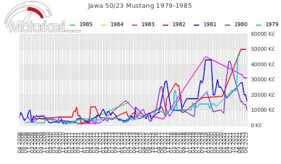 Jawa 50/23 Mustang 1979-1985