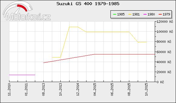 Suzuki GS 400 1979-1985