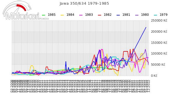 Jawa 350/634 1979-1985