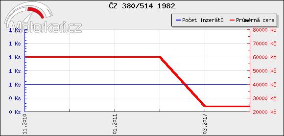 ÈZ 380/514 1982