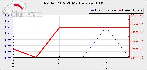 Honda CB 250 RS Deluxe 1982
