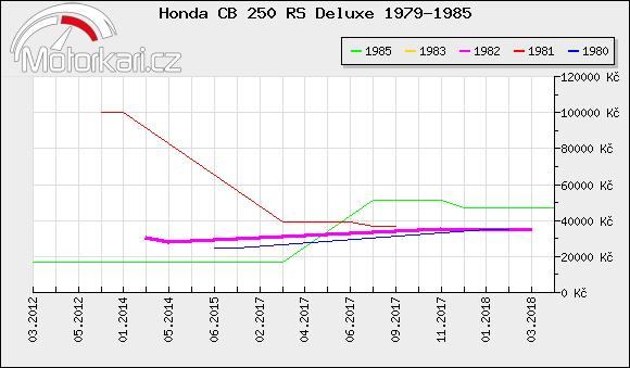 Honda CB 250 RS Deluxe 1979-1985