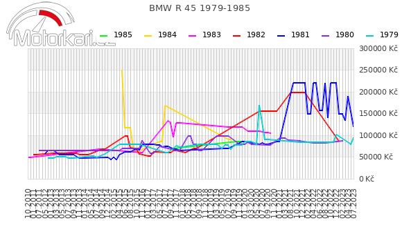 BMW R 45 1979-1985