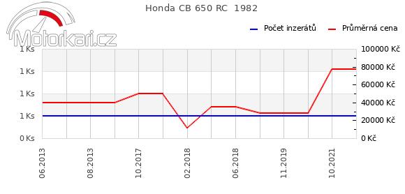 Honda CB 650 RC  1982