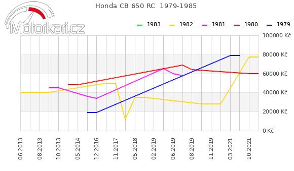Honda CB 650 RC  1979-1985