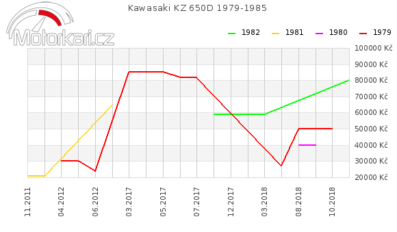 Kawasaki KZ 650D 1979-1985
