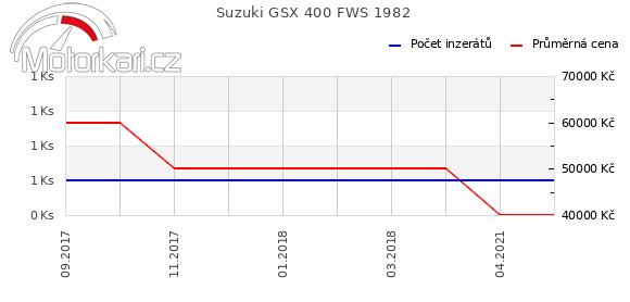Suzuki GSX 400 FWS 1982