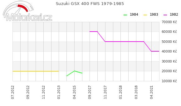 Suzuki GSX 400 FWS 1979-1985