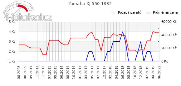 Yamaha XJ 550 1982