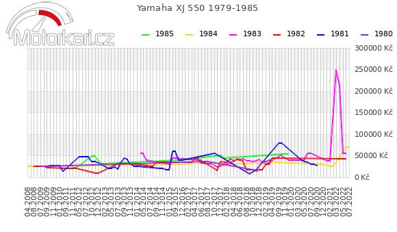 Yamaha XJ 550 1979-1985