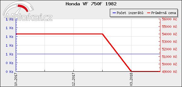 Honda VF 750F 1982