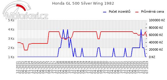 Honda GL 500 Silver Wing 1982