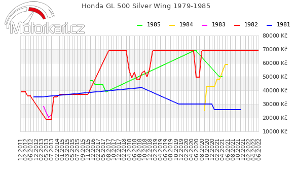 Honda GL 500 Silver Wing 1979-1985