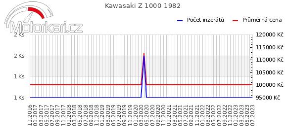 Kawasaki Z 1000 1982