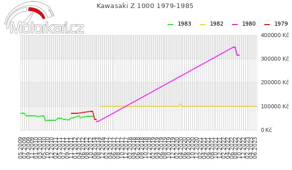 Kawasaki Z 1000 1979-1985