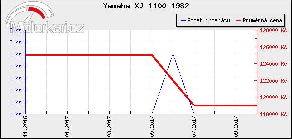 Yamaha XJ 1100 1982