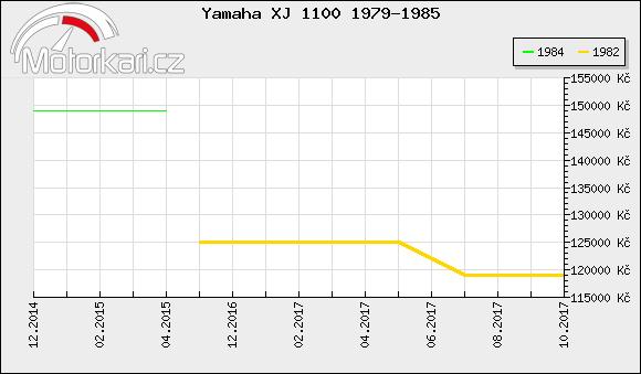 Yamaha XJ 1100 1979-1985