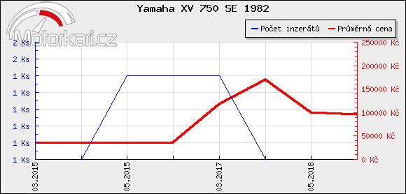 Yamaha XV 750 SE 1982