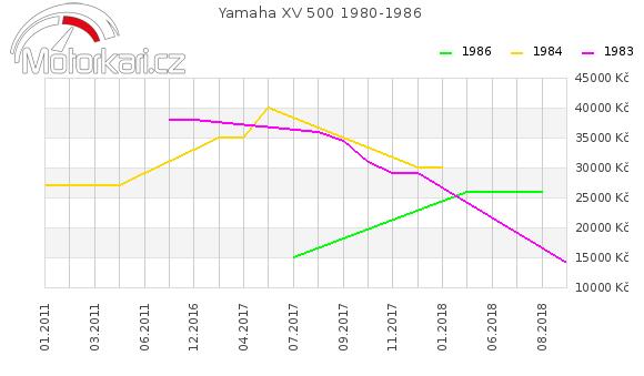 Yamaha XV 500 1980-1986
