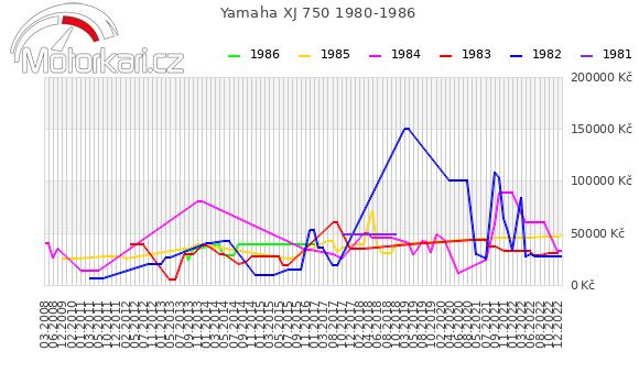 Yamaha XJ 750 1980-1986